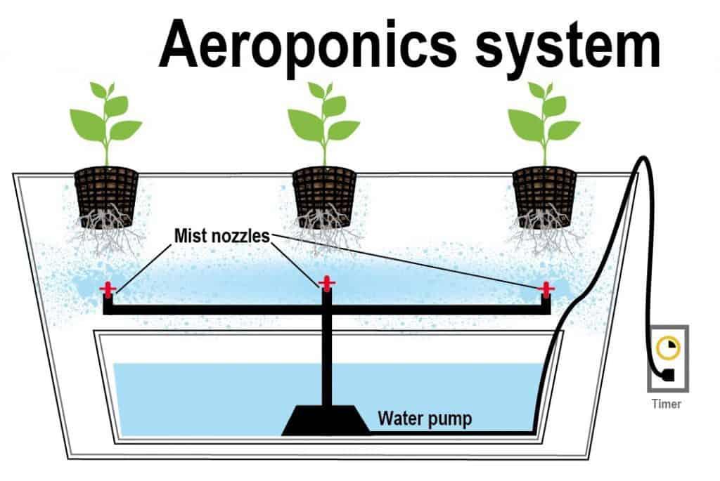 aeroponics components